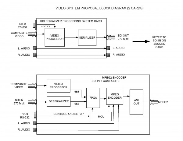 BLOCK DIAGRAM USING CONNECTOR TEMPLATE e1306867559152 Art